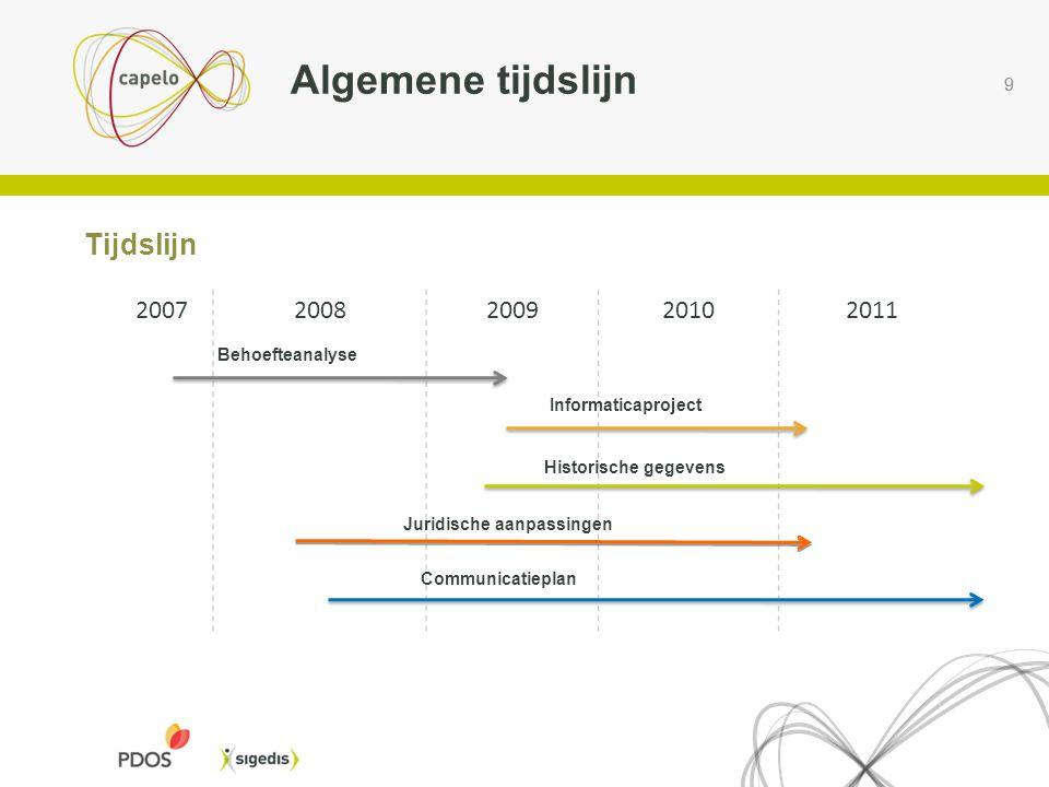 9 9 Tijdslijn Algemene tijdslijn 20072008200920102011 Behoefteanalyse Informaticaproject Historische gegevens Juridische aanpassingen Communicatieplan