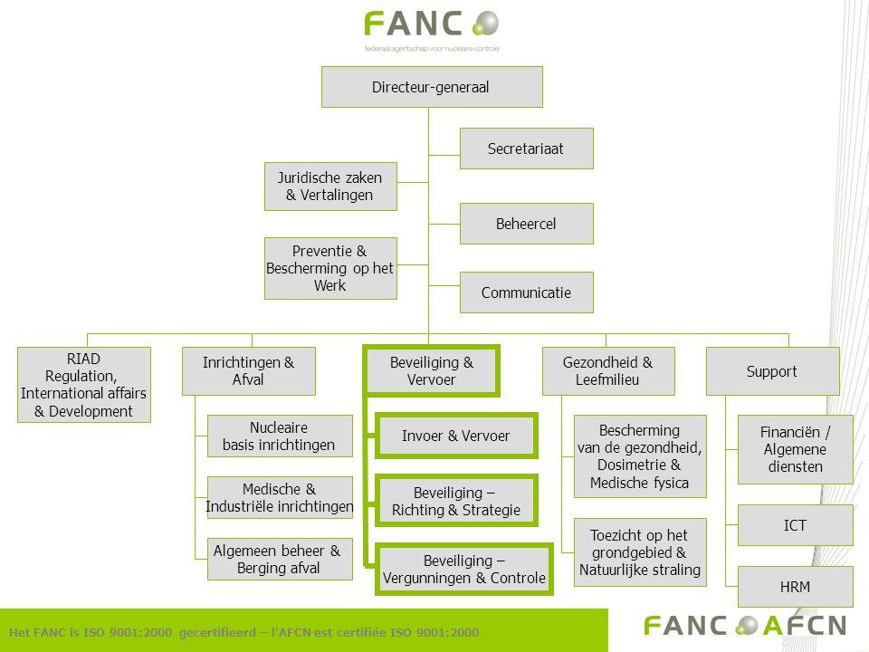 Nucleaire basis inrichtingen Medische & Industriële inrichtingen Algemeen beheer & Berging afval Invoer & Vervoer Beveiliging – Richting & Strategie B