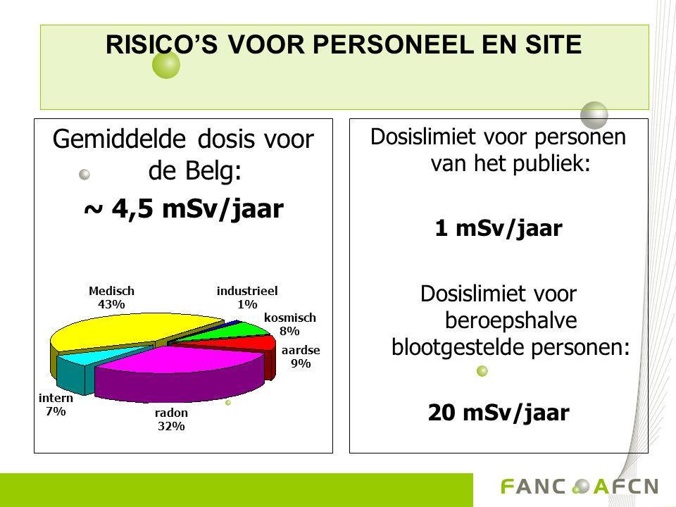 Dosislimiet voor personen van het publiek: 1 mSv/jaar Dosislimiet voor beroepshalve blootgestelde personen: 20 mSv/jaar Gemiddelde dosis voor de Belg: