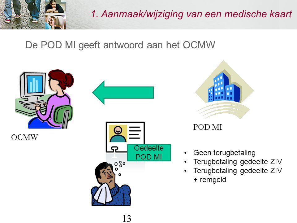 13 1. Aanmaak/wijziging van een medische kaart De POD MI geeft antwoord aan het OCMW Gedeelte POD MI Geen terugbetaling Terugbetaling gedeelte ZIV Ter