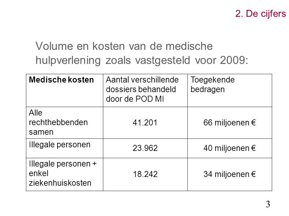 2. De cijfers 3 Volume en kosten van de medische hulpverlening zoals vastgesteld voor 2009: Medische kostenAantal verschillende dossiers behandeld doo