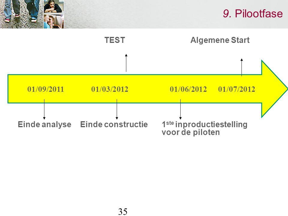 35 9. Pilootfase TEST Algemene Start Einde analyse Einde constructie 1 ste inproductiestelling voor de piloten 01/09/2011 01/03/2012 01/06/2012 01/07/