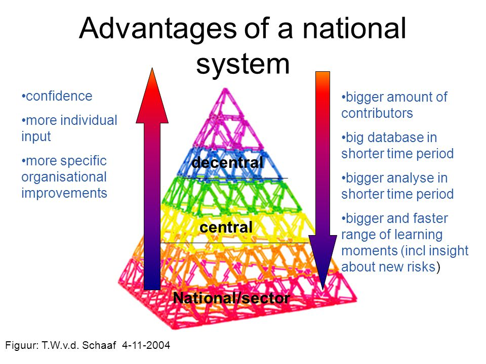 Advantages of a national system decentral central National/sector confidence more individual input more specific organisational improvements bigger am