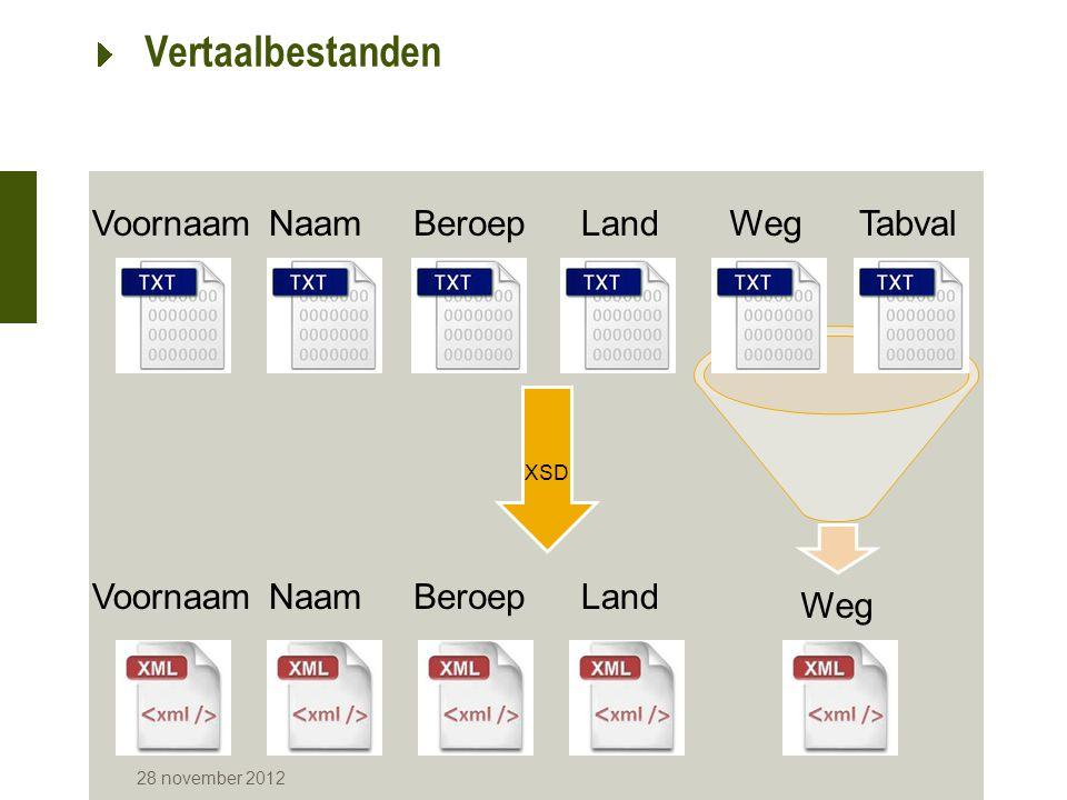 28 november 2012 Vertaalbestanden NaamVoornaamWegLandBeroepTabval XSD VoornaamNaamBeroepLand Weg