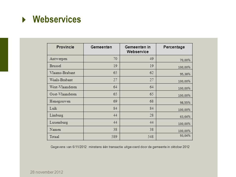28 november 2012 Webservices Gegevens oktober 2012 Site RRNWEB Aantal instellingen 'gebruiker' = 200 Aantal gemachtigde gebruikers = 3.270 Webdiensten van het Rijksregister Aantal instellingen 'gebruiker' = 1.191 Aantal gemeenten = 548 (geregistreerde gemeenten = 581, behalve Arendonk, Herenthout, Ravels, Turnhout, Laakdal, Halle, Ath en Herstappe) Aantal gemachtigde gebruikers = 65.484 Transacties Aantal transactiesPercentage Webdiensten (tekstoutput)39.328.960 79,76% Webdiensten (XML-output)2.651.473 5,38% Toepassing BELPIC5.454.796 11,06% Toepassing Checkdoc60.040 0,14% Vaste en variabele sleutels in X251.806.616 3,66% Totaal49.310.885 100%