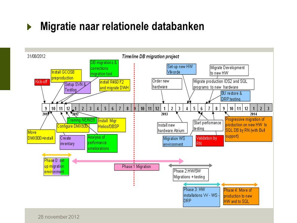28 november 2012 Beheer van de gebruikers WS via RRNADMIN -Beheer van de identificaties van de instellingen.