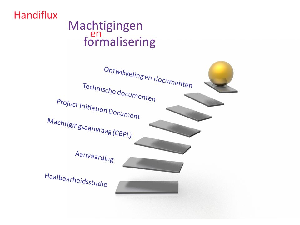 Handiflux Machtigingen Haalbaarheidsstudie Aanvaarding Machtigingsaanvraag (CBPL) Project Initiation Document Technische documenten Ontwikkeling en do