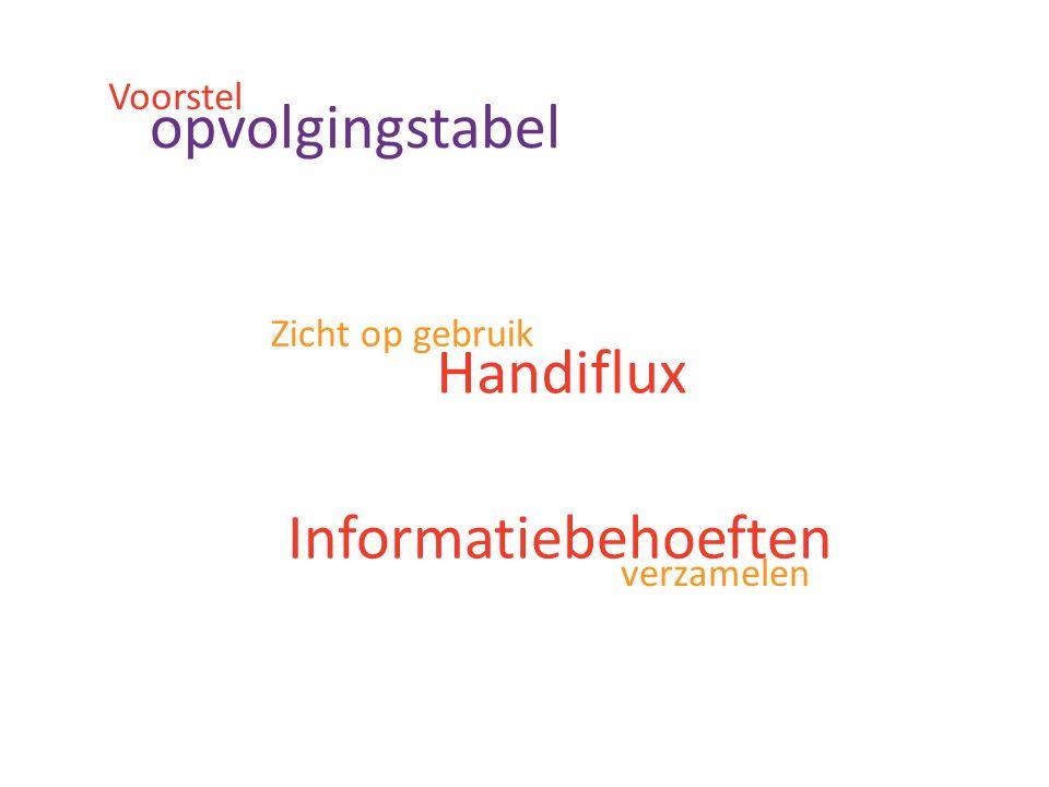 Inhoud Verplicht gedeelteFacultatief gedeelte Organisatie Periodiciteit raadpleging Aantal raadplegingen/jaar Lanceringsdatum Doelstellingen gebruik Handiflux Automatisering rechten.