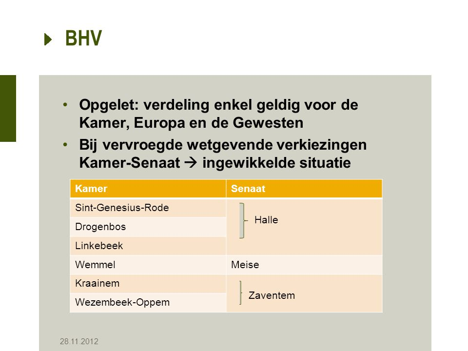 BHV Opgelet: verdeling enkel geldig voor de Kamer, Europa en de Gewesten Bij vervroegde wetgevende verkiezingen Kamer-Senaat  ingewikkelde situatie 2
