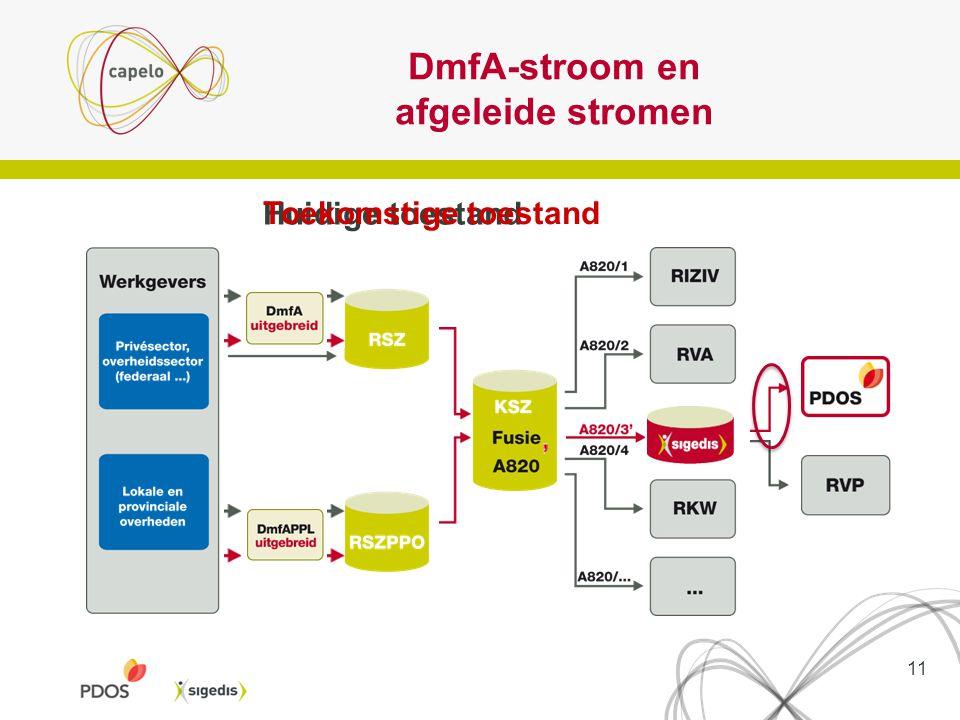 DmfA-stroom en afgeleide stromen Huidige toestand Toekomstige toestand 11