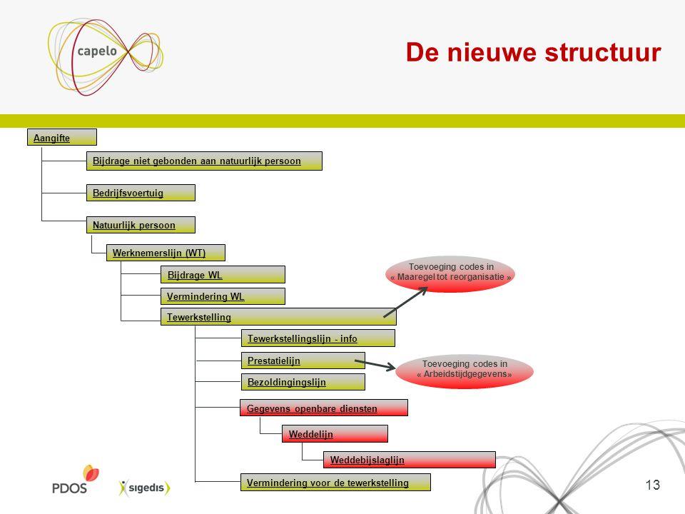 13 De nieuwe structuur Aangifte Bijdrage niet gebonden aan natuurlijk persoon Bedrijfsvoertuig Natuurlijk persoon Bijdrage WL Vermindering WL Tewerkst