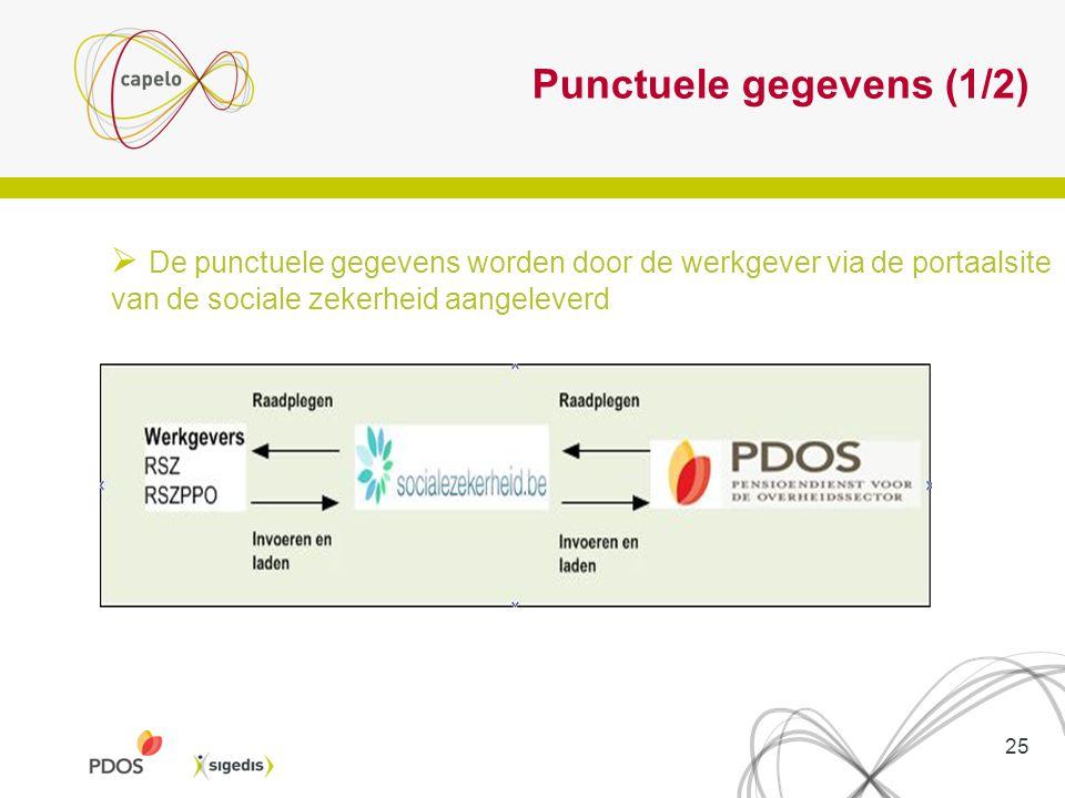 Punctuele gegevens (1/2)  De punctuele gegevens worden door de werkgever via de portaalsite van de sociale zekerheid aangeleverd 25
