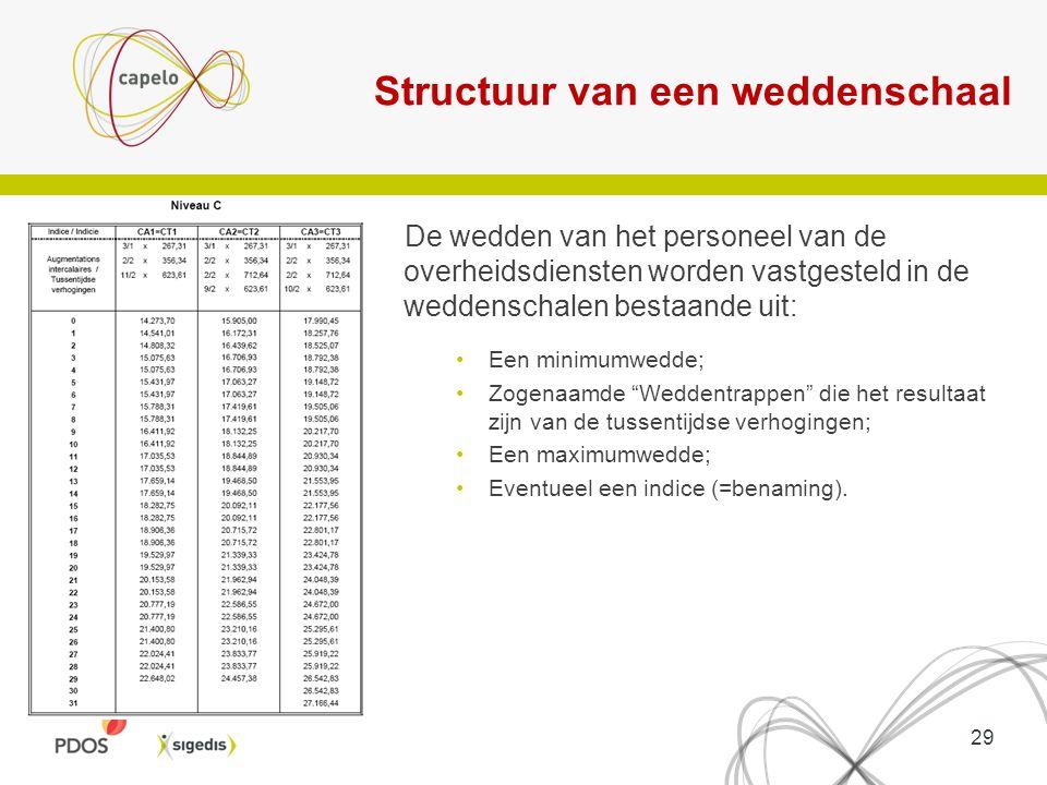 Structuur van een weddenschaal De wedden van het personeel van de overheidsdiensten worden vastgesteld in de weddenschalen bestaande uit: Een minimumw