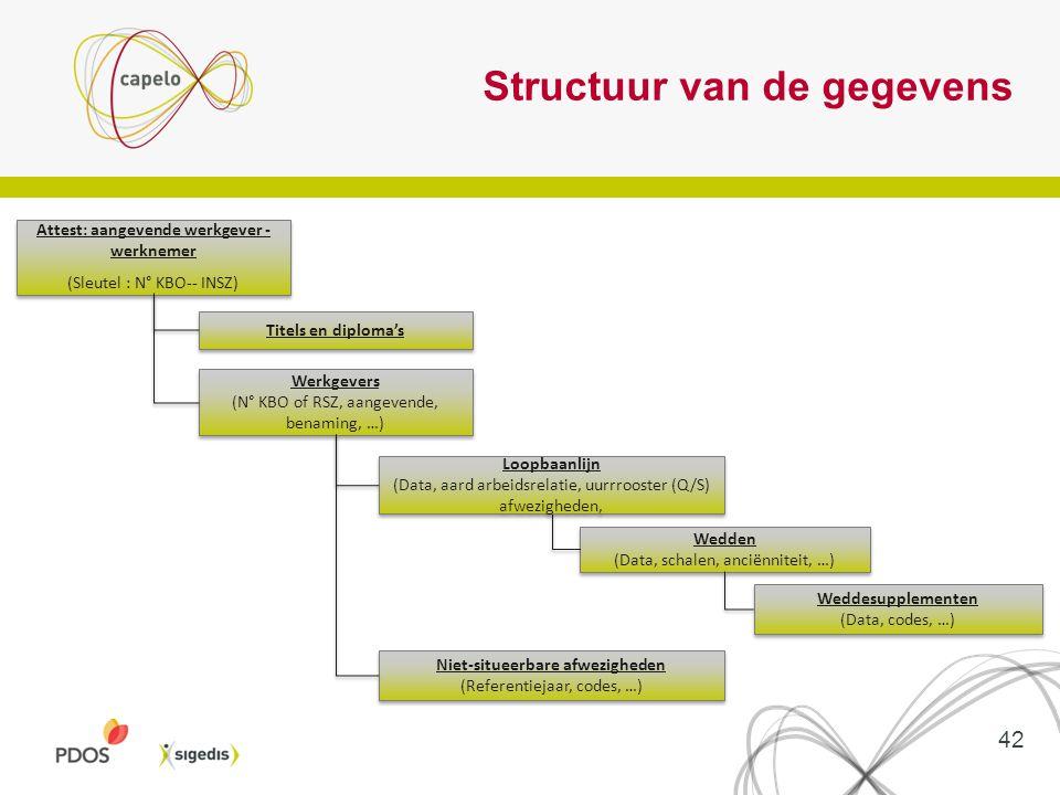 Structuur van de gegevens Attest: aangevende werkgever - werknemer (Sleutel : N° KBO-- INSZ) Attest: aangevende werkgever - werknemer (Sleutel : N° KB