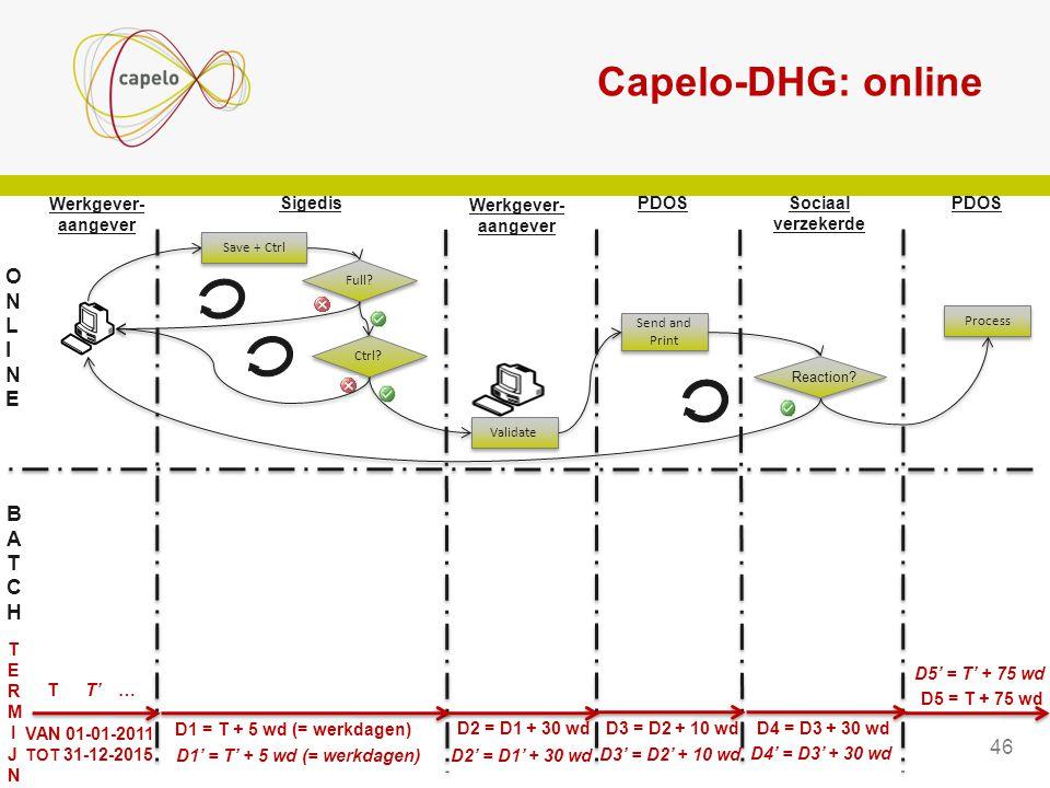 Capelo-DHG: online Full? Ctrl? Save + Ctrl Validate Sigedis ONLINEONLINE BATCHBATCH PDOSSociaal verzekerde PDOS Process Send and Print Reaction? VAN 0