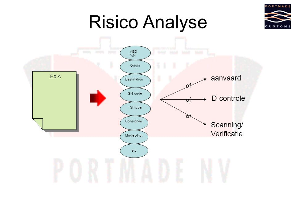 Risico Analyse AEO Y/N etc Origin Destination GN-code Shipper Consignee Mode of tpt EX A aanvaard of D-controle Scanning/ Verificatie