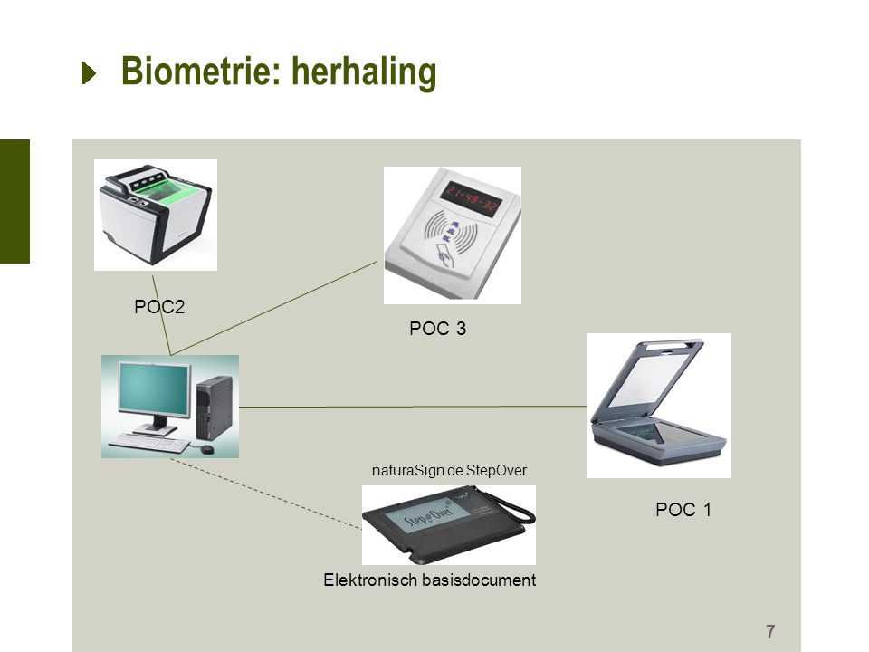Biometrie: herhaling 7 POC2 POC 1 POC 3 naturaSign de StepOver Elektronisch basisdocument