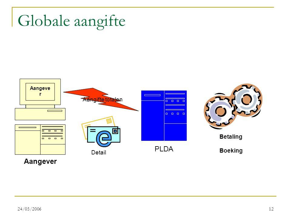 24/05/200612 Globale aangifte PLDA Aangeve r Aangifte totalen Boeking Detail Betaling