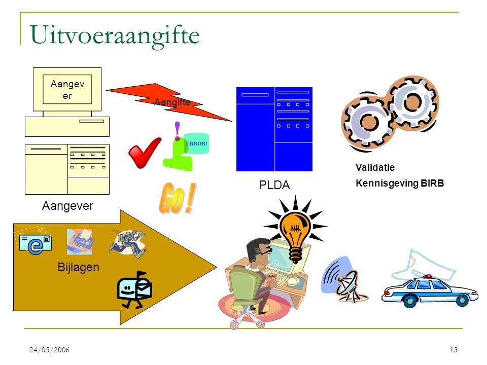 24/05/200613 Bijlagen Uitvoeraangifte PLDA Aangev er Aangifte Validatie Kennisgeving BIRB