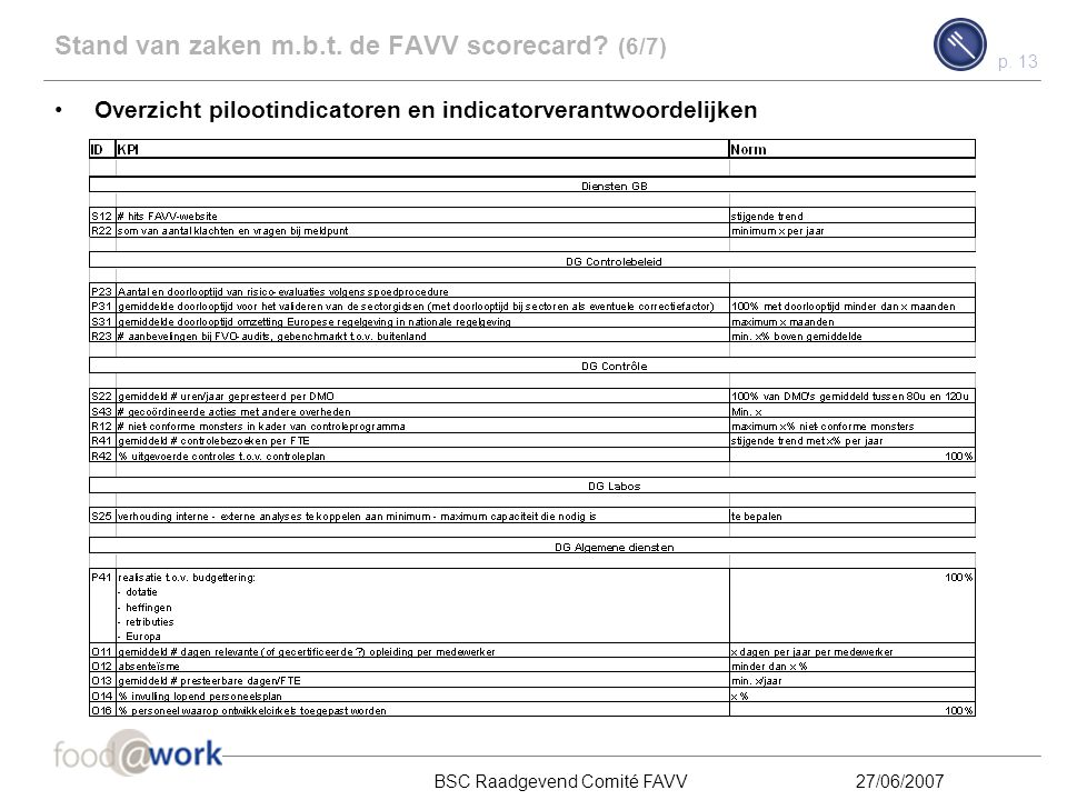 p. 12 BSC Raadgevend Comité FAVV27/06/2007 Eerstvolgende actie door indicatorverantwoordelijken: invullen indicatorfiches Voorbeeld - Ter illustratie
