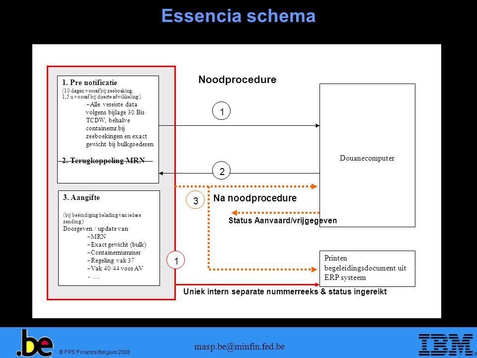 © FPS Finance Belgium 2008 masp.be@minfin.fed.be Essencia schema 1. Pre notificatie (10 dagen vooraf bij zeeboeking, 1,5 u vooraf bij directe afwikkel