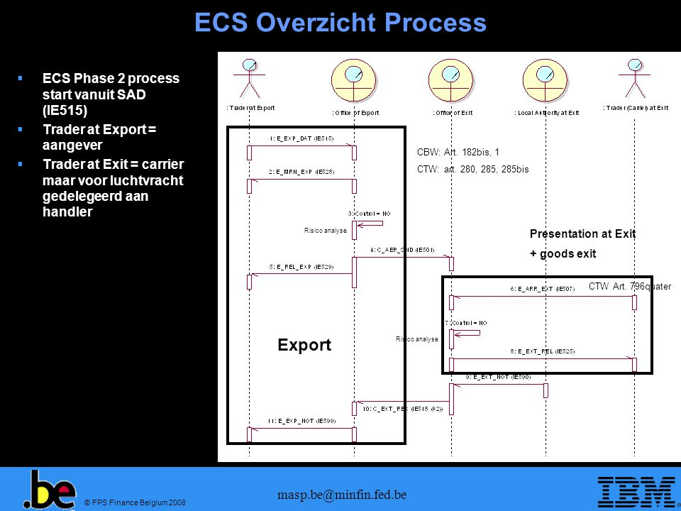 © FPS Finance Belgium 2008 masp.be@minfin.fed.be ECS Overzicht Process  ECS Phase 2 process start vanuit SAD (IE515)  Trader at Export = aangever 