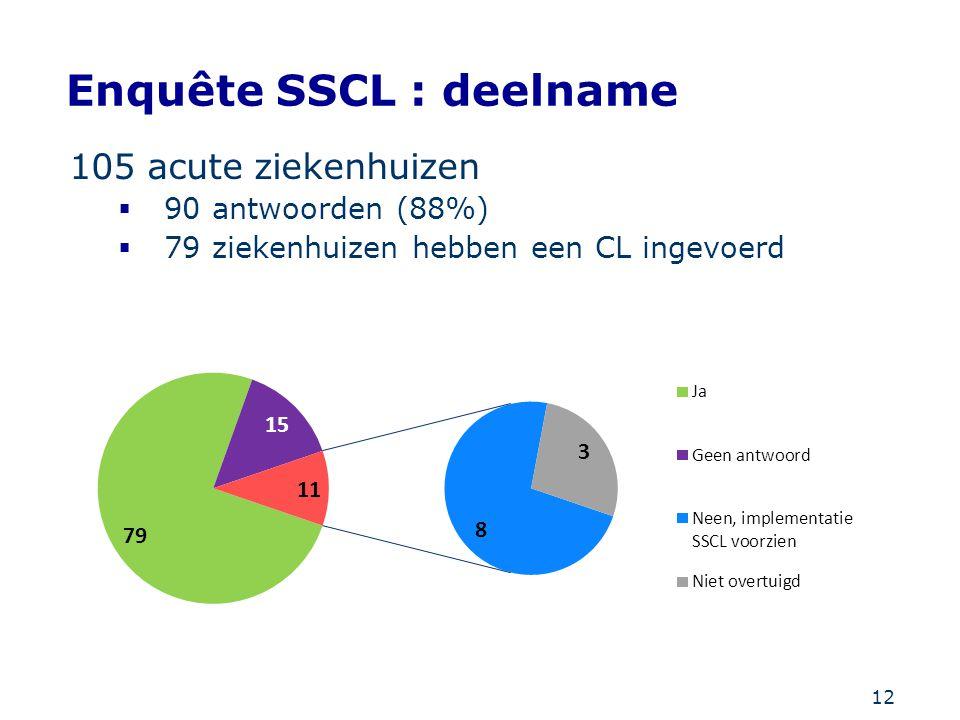 12 Enquête SSCL : deelname 105 acute ziekenhuizen  90 antwoorden (88%)  79 ziekenhuizen hebben een CL ingevoerd