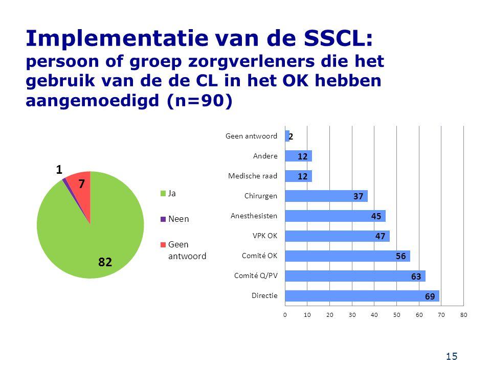 15 Implementatie van de SSCL: persoon of groep zorgverleners die het gebruik van de de CL in het OK hebben aangemoedigd (n=90)