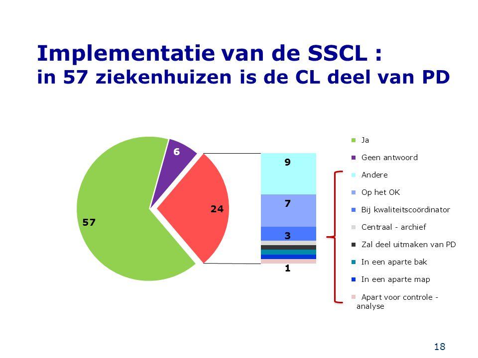 18 Implementatie van de SSCL : in 57 ziekenhuizen is de CL deel van PD