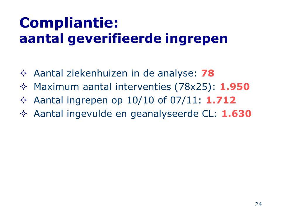 24 Compliantie: aantal geverifieerde ingrepen  Aantal ziekenhuizen in de analyse: 78  Maximum aantal interventies (78x25): 1.950  Aantal ingrepen o