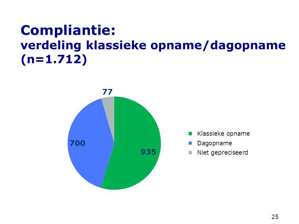 25 Compliantie: verdeling klassieke opname/dagopname (n=1.712)
