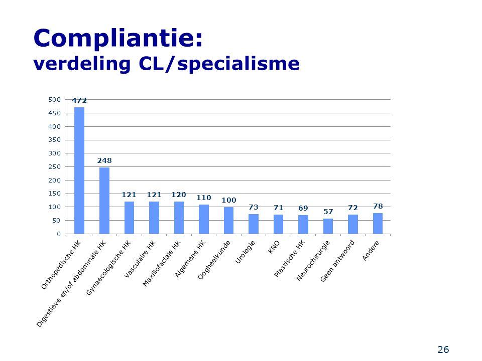 26 Compliantie: verdeling CL/specialisme