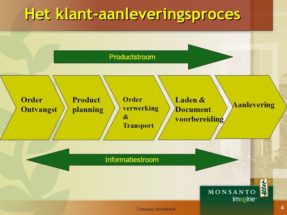 Company confidential 4 Het klant-aanleveringsproces Order Ontvangst Product planning Order verwerking & Transport Laden & Document voorbereiding Aanle