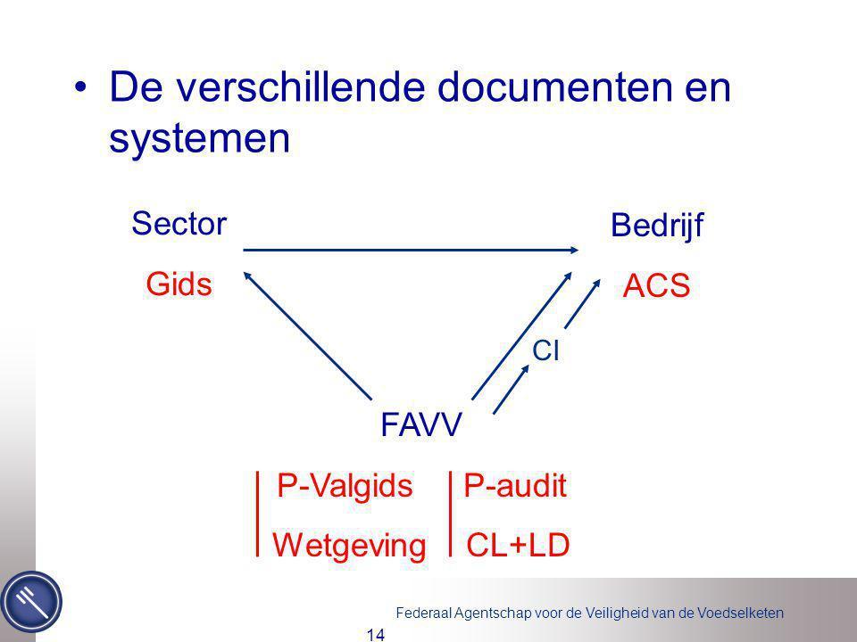 Federaal Agentschap voor de Veiligheid van de Voedselketen 14 De verschillende documenten en systemen Sector Gids Bedrijf ACS FAVV P-Valgids P-audit W