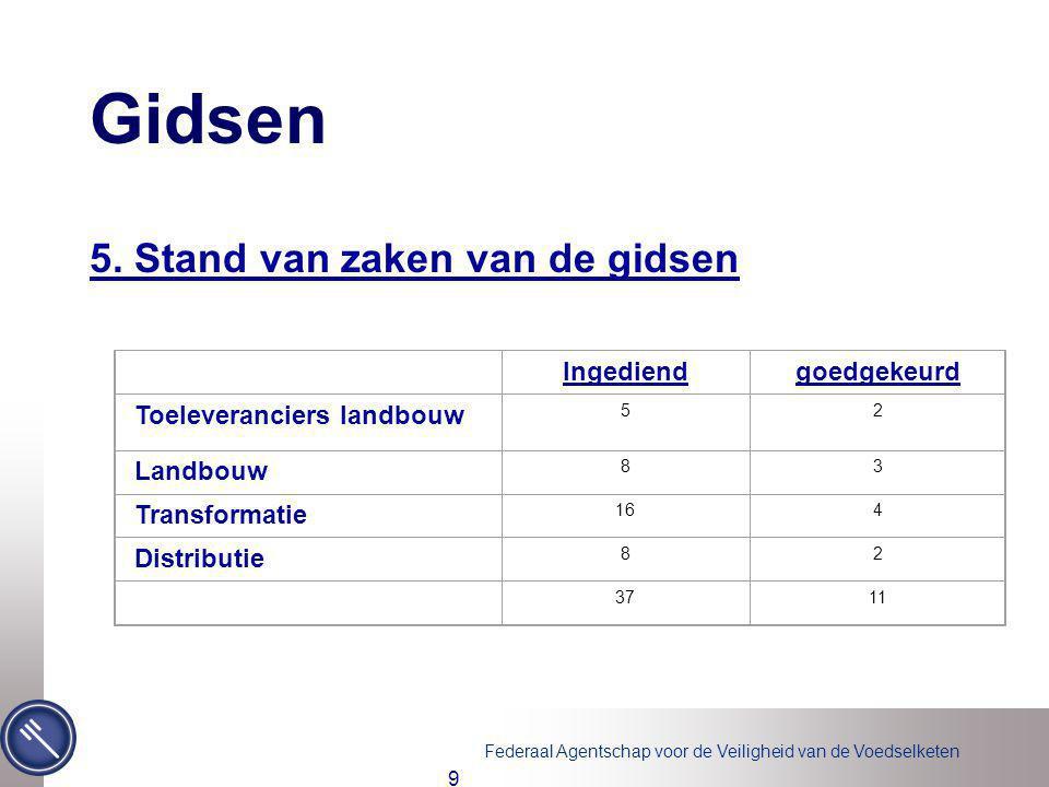 Federaal Agentschap voor de Veiligheid van de Voedselketen 20 Audit versus inspectie (validatie acs) Op vraag van het bedrijf Op initiatief van het FAVV