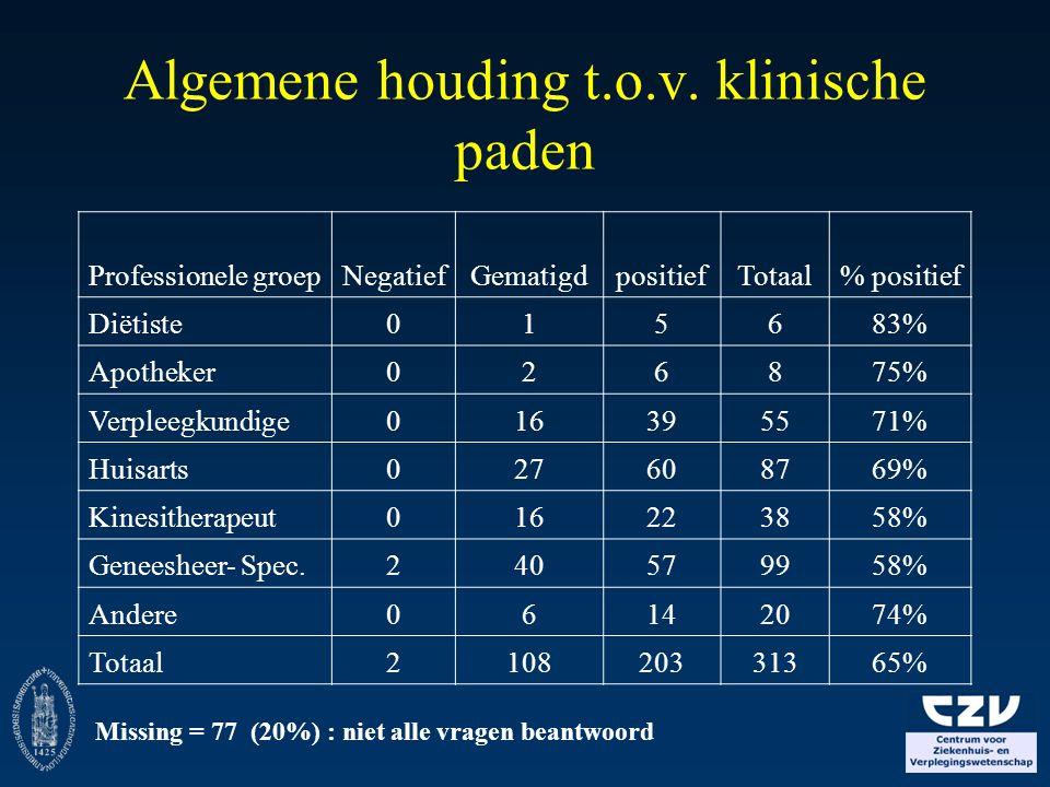 Algemene houding t.o.v. klinische paden Missing = 77 (20%) : niet alle vragen beantwoord Professionele groepNegatiefGematigdpositiefTotaal% positief D