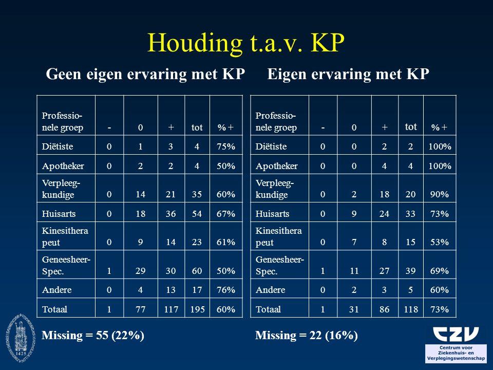 Houding t.a.v. KP Missing = 22 (16%) Professio- nele groep-0+ tot % + Diëtiste0022100% Apotheker0044100% Verpleeg- kundige02182090% Huisarts09243373%