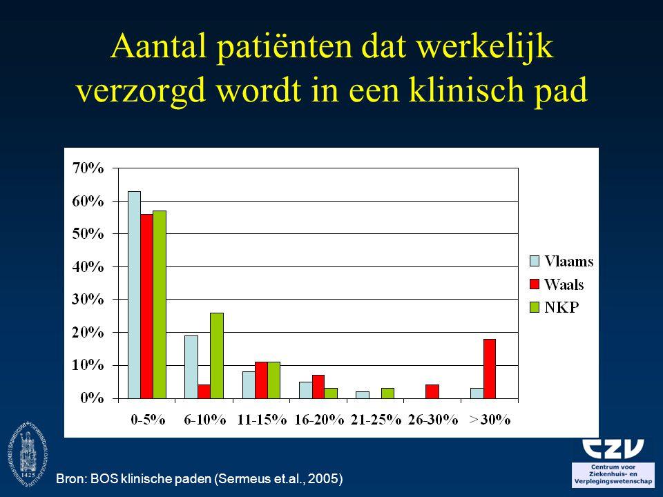 Aantal patiënten dat werkelijk verzorgd wordt in een klinisch pad Bron: BOS klinische paden (Sermeus et.al., 2005)