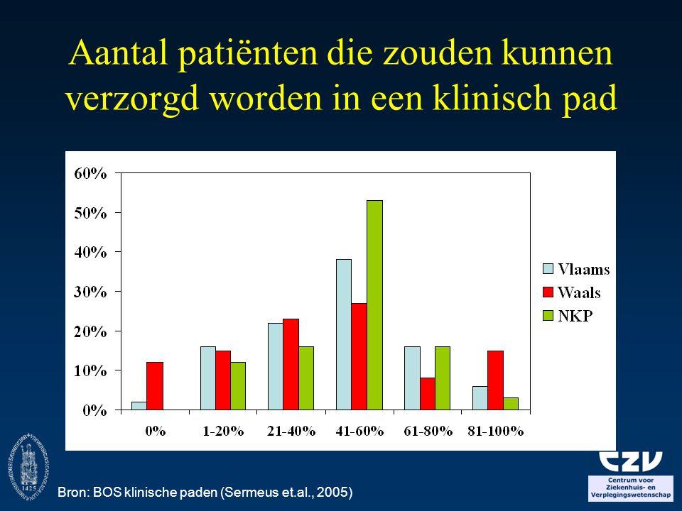 Aantal patiënten die zouden kunnen verzorgd worden in een klinisch pad Bron: BOS klinische paden (Sermeus et.al., 2005)