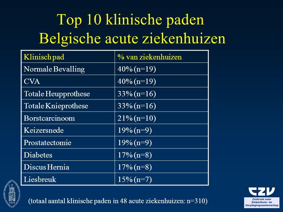 Top 10 klinische paden Belgische acute ziekenhuizen Klinisch pad% van ziekenhuizen Normale Bevalling40% (n=19) CVA40% (n=19) Totale Heupprothese33% (n