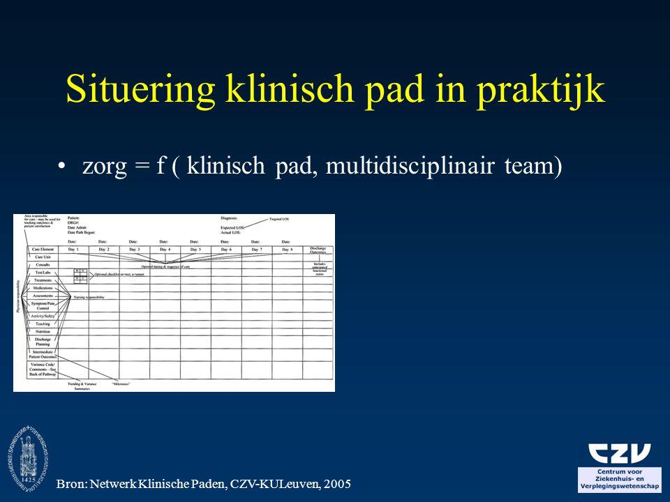 Situering klinisch pad in praktijk zorg = f ( klinisch pad, multidisciplinair team) Bron: Netwerk Klinische Paden, CZV-KULeuven, 2005
