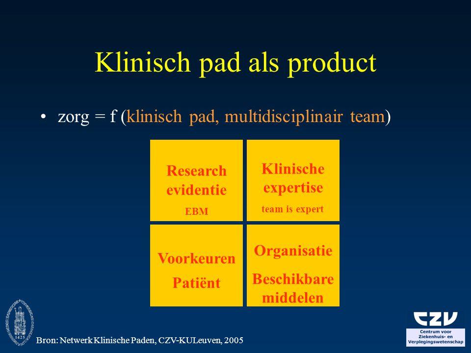 Klinisch pad als product zorg = f (klinisch pad, multidisciplinair team) Research evidentie EBM Organisatie Beschikbare middelen Voorkeuren Patiënt Kl