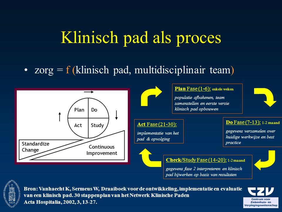 Klinisch pad als proces zorg = f (klinisch pad, multidisciplinair team) Bron: Vanhaecht K, Sermeus W, Draaiboek voor de ontwikkeling, implementatie en