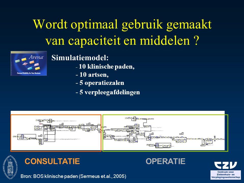 Wordt optimaal gebruik gemaakt van capaciteit en middelen ? CONSULTATIEOPERATIE Simulatiemodel: - 10 klinische paden, - 10 artsen, - 5 operatiezalen -
