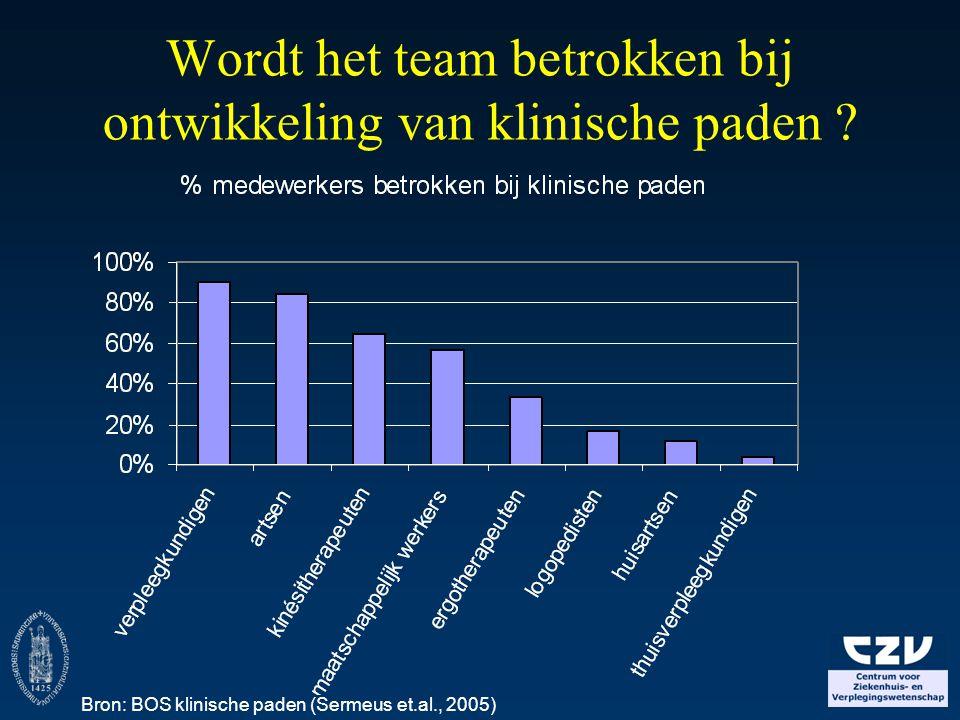 Wordt het team betrokken bij ontwikkeling van klinische paden ? Bron: BOS klinische paden (Sermeus et.al., 2005)