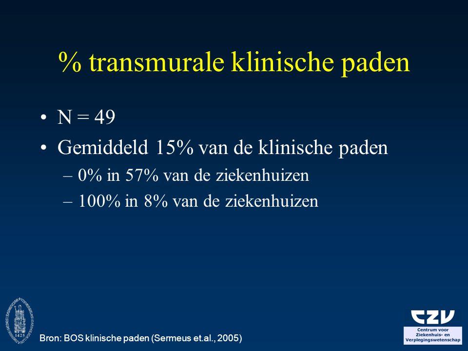 % transmurale klinische paden N = 49 Gemiddeld 15% van de klinische paden –0% in 57% van de ziekenhuizen –100% in 8% van de ziekenhuizen Bron: BOS kli