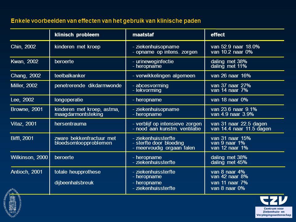 Enkele voorbeelden van effecten van het gebruik van klinische paden klinisch probleem maatstaf effect Chin, 2002 kinderen met kroep - ziekenhuisopname