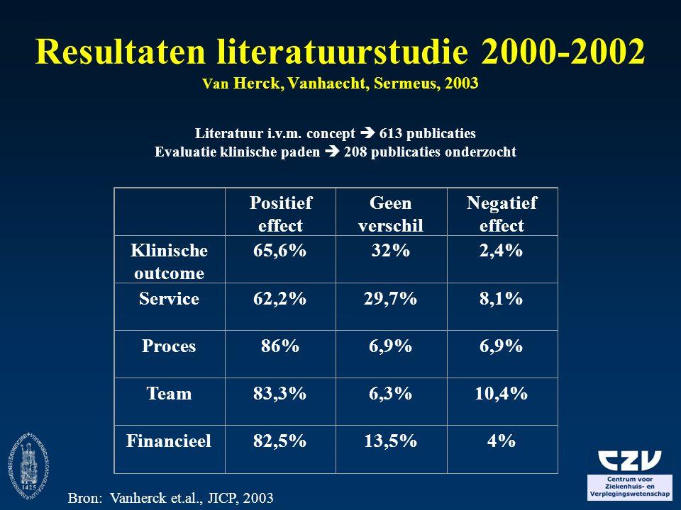 Resultaten literatuurstudie 2000-2002 Van Herck, Vanhaecht, Sermeus, 2003 Literatuur i.v.m. concept  613 publicaties Evaluatie klinische paden  208