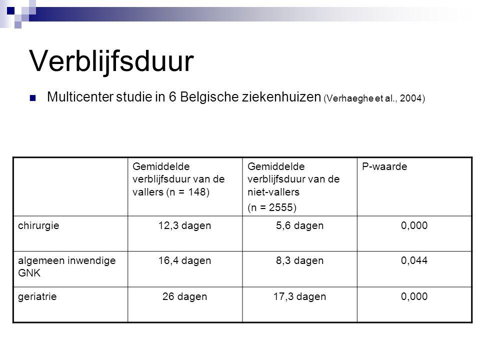 Verblijfsduur Multicenter studie in 6 Belgische ziekenhuizen (Verhaeghe et al., 2004) Gemiddelde verblijfsduur van de vallers (n = 148) Gemiddelde ver