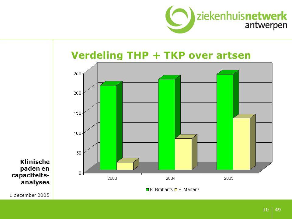 Klinische paden en capaciteits- analyses 1 december 2005 4910 Verdeling THP + TKP over artsen
